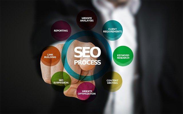 optimalizace pro vyhledávače proces 2